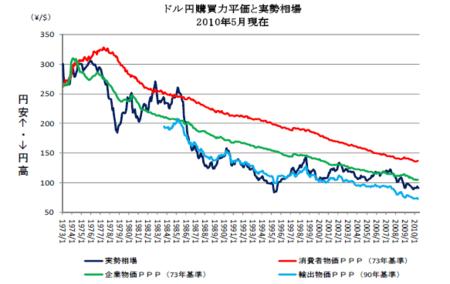購買力平価(ドル円)