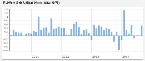 日本株式インデックスe月次資金流出入