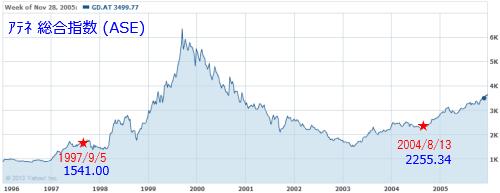 ギリシャ株価指数