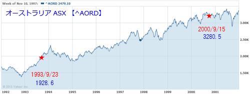 オーストラリア株価指数