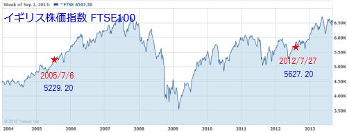イギリス株価指数