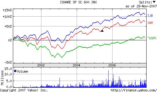 IWM vs IJR