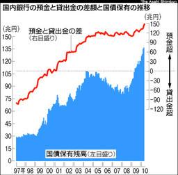 asahi.com「銀行、カネ余り深刻 使い道困り国債へ 損失の可能性も」