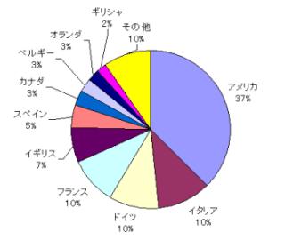 2010年4月シティグループ世界国債インデックス国別比率