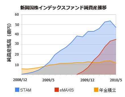 新興国株インデックスF比較