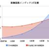 新興国株式インデックスファンド比較