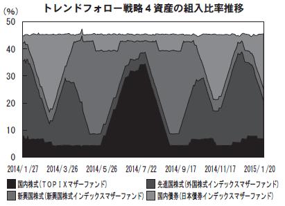trend2015