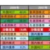8資産クラスで見たリターン順位(2004~2009)