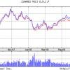 新興国株ETFの接戦(EEM vs VWO)