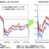 「マネックス資産設計ファンド」資産配分比率の見直し効果の検証