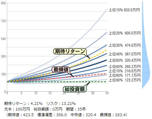 長期投資による運用結果の予想