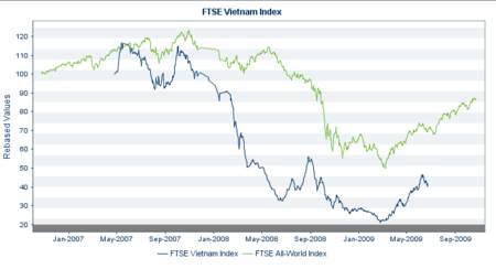 FTSE Vietnam Index