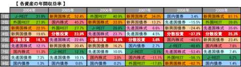 8資産クラス年間収益率(2004-2009)