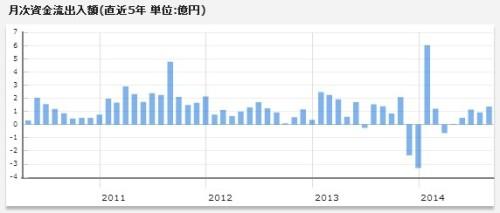 インデックスe外国株月次資金流出入