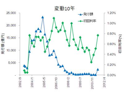 個人向け国債変動10年.png