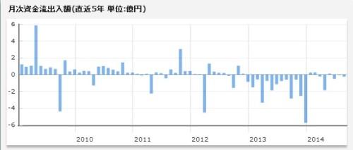 インデックスファンド海外株式(ヘッジなし)月次資金流出入