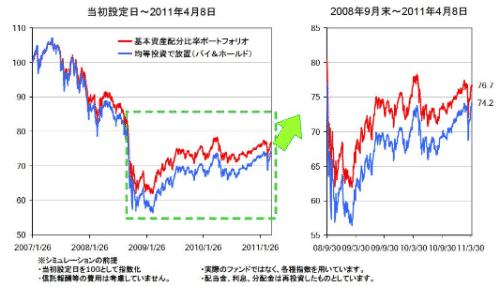 資産配分比率見直し効果.png