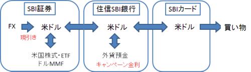 SBI外貨入出金サービス