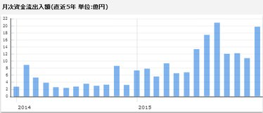 ニッセイ外国株式資金流入