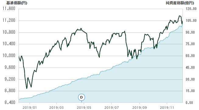 eMAXIS Slim 全世界株式(オールカントリー)チャート