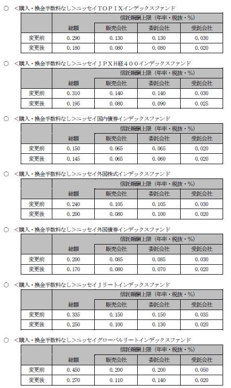 新旧信託報酬率比較